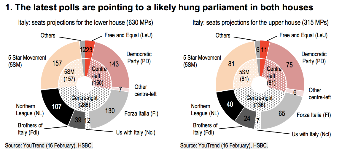 Italy election polls