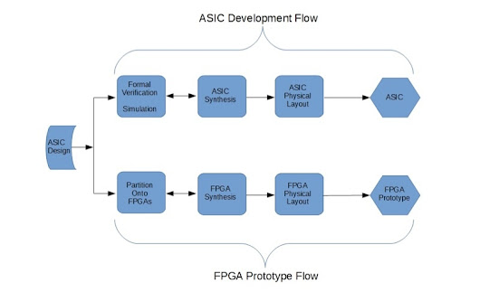 Controlling the Complexity of FPGA Based ASIC Emulation