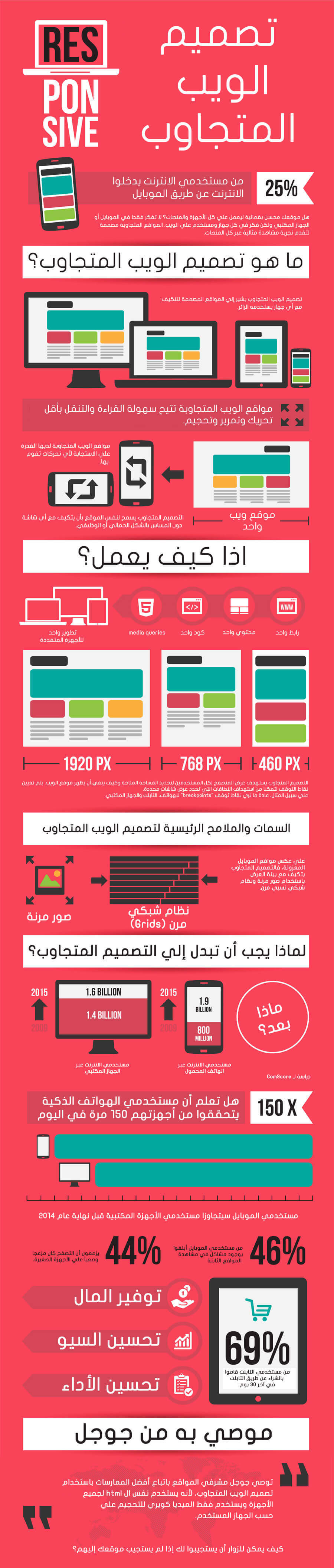 تصميم الويب المتجاوب ، عن تصميم الويب المتجاوب ، الويب المتجاوب ، أهمية تصميم الويب المتجاوب ، معلومات عن تصميم الويب المتجاوب ، السمات الرئيسية لتصميم الويب المتجاوب