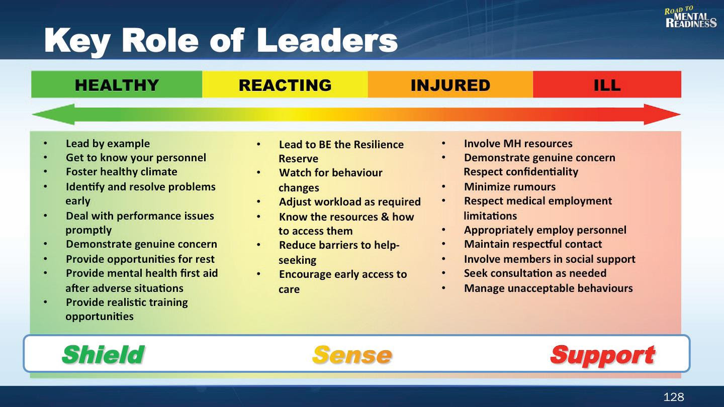 The Role of Supportive Leadership Practices in Maintaining ...