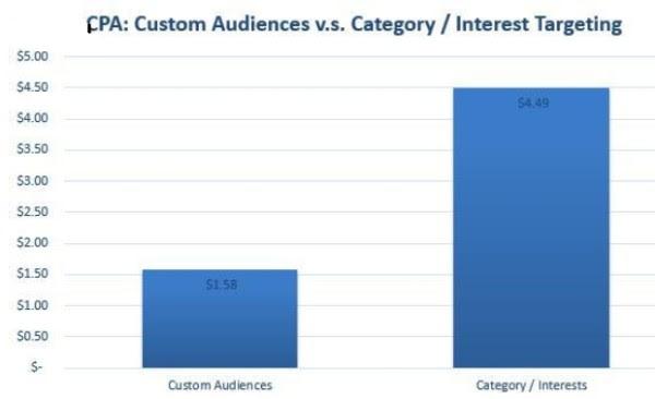 facebook custom audiences cpa performance marin