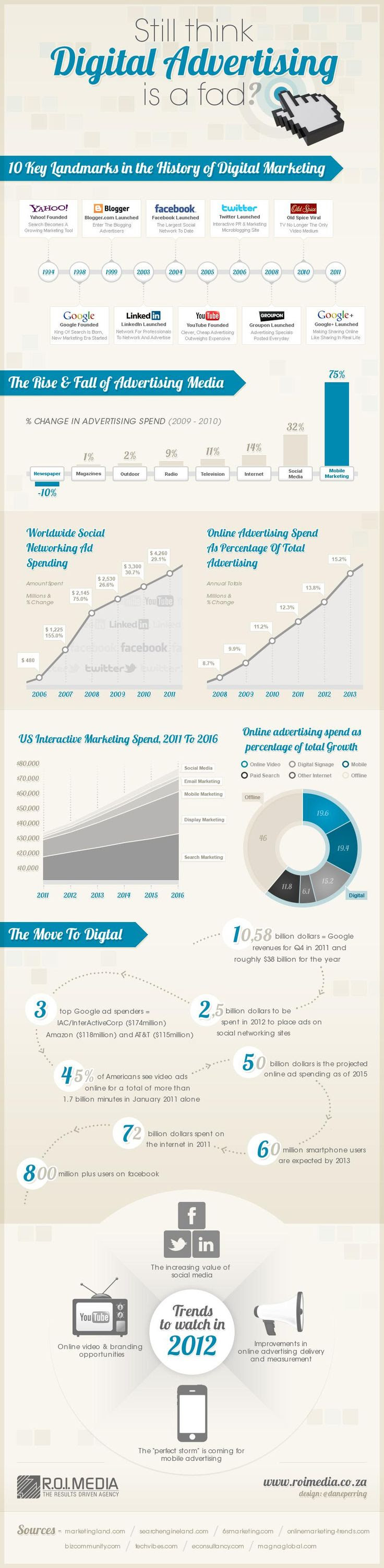 Digital Advertising #Social Me