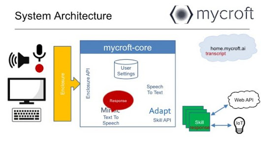 ODROID • View topic - [Howto] Using Mycroft - the Open Source AI