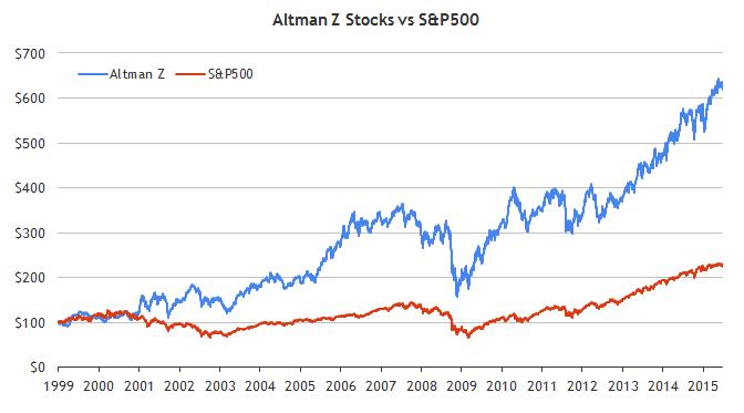 Altman Z Stocks Performance