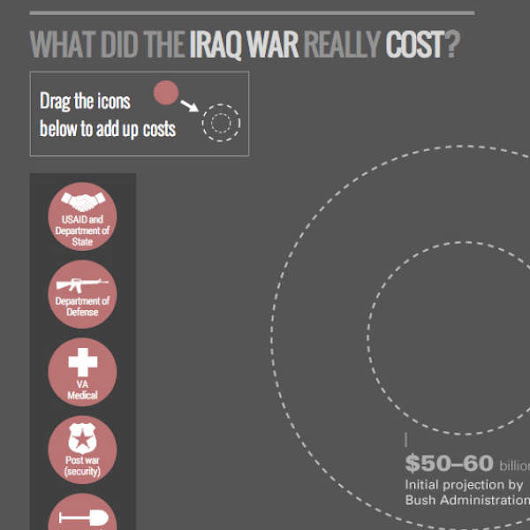 The Iraq War: How We Spent $800 Billion (and Counting) – Iraq / War on Terror - FRONTLINE