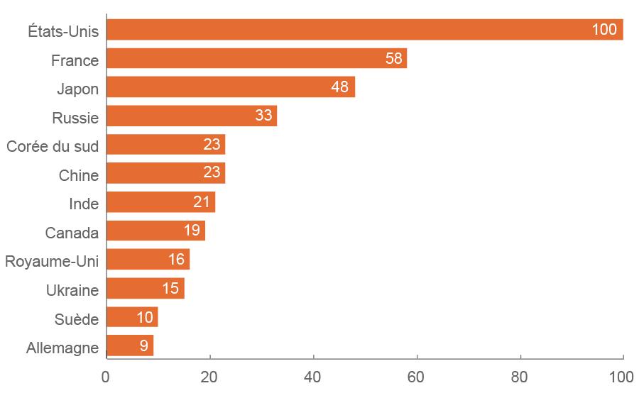 Nombre de réacteurs nucléaires opérationnels par pays