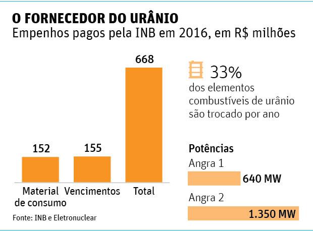 O FORNECEDOR DO URÂNIOEmpenhos pagos pela INB em 2016, em R$ milhões