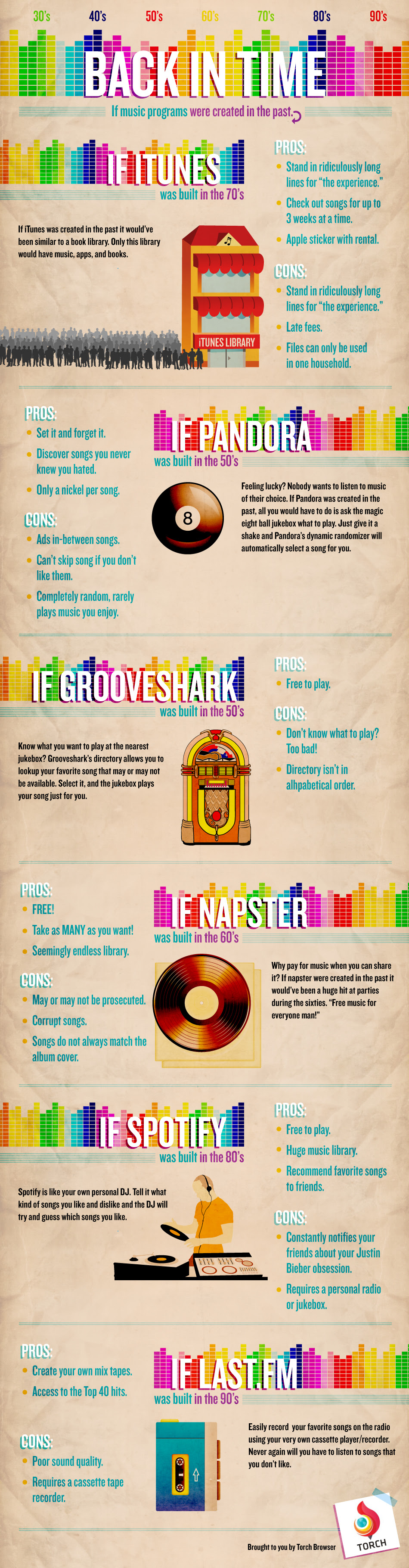 Back in Time Infographic - If Music Programs Were Created in the Past