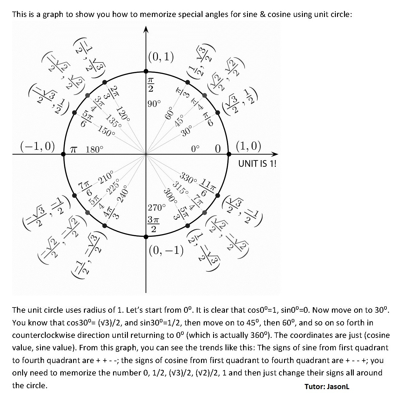 How to memorize Special Angles for Sine and Cosine using unit circle