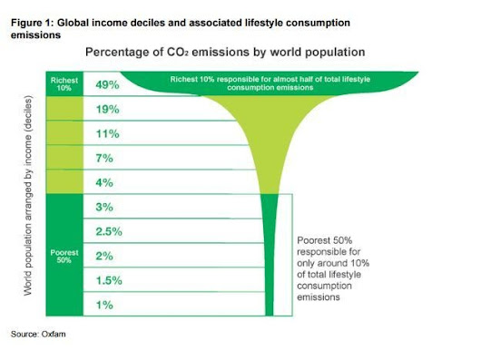 What is carbon inequality, and how do we tackle it?