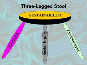 three_legged_stool