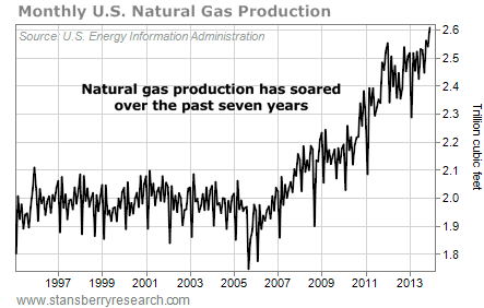 A Warning for Natural Gas Stock Investors