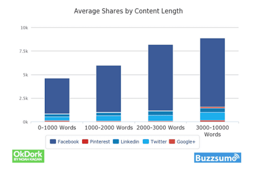 Love, Fear, Harmony, Grief, Despair: How to Drive Shareable Content