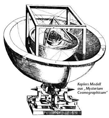 Keplers Systeml