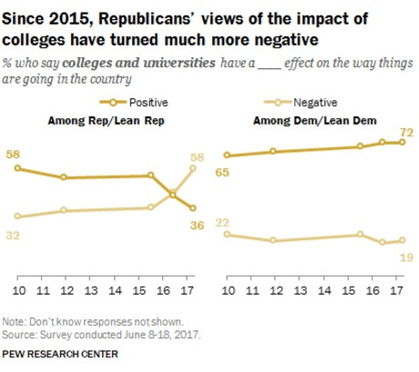 In dramatic shift, most Republicans now say colleges have negative impact