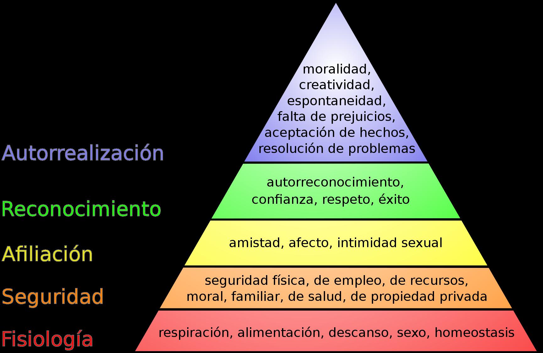 Clases De Psicología 4to Año Tema 8 La Motivación