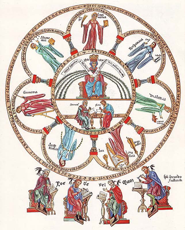 """""""La Filosofía y las Artes Liberales"""" en Hortus Deliciarum (1180 dC)."""