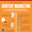 The History of Content Marketing - [INFOGRAPHIC]
