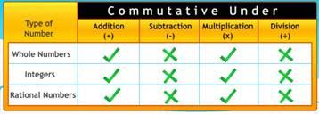 Properties Of Rational Number Tet Success Key