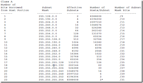 ip address and subnet field of dreams