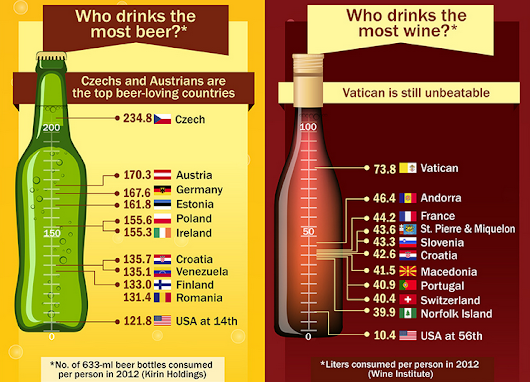 Who Drinks The Most Beer And Wine In The World?