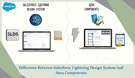 Difference Between SLDS & Aura Components | AkshayDhiman .Com