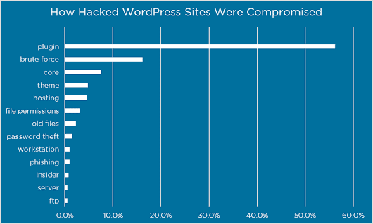 How Attackers Gain Access to WordPress Sites - Wordfence
