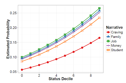 Data Mining Reddit Posts Reveals How to Ask For a Favor, and Get It | MIT Technology Review