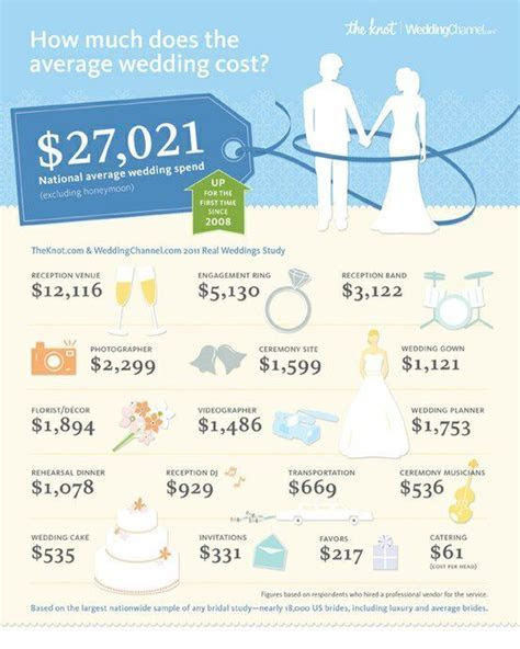 How Much Does the Average Wedding Cost?   Vancouver