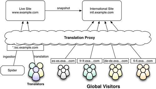 International Snapshot Model