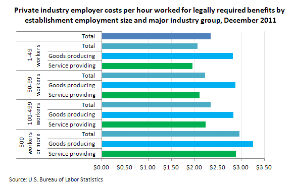 Employer costs for legally required benefits in December ...