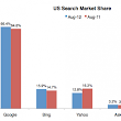 "August Search Share: Bing Hits ""All Time High"""