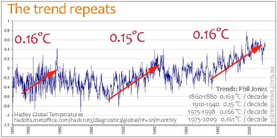 tendencias_de_temperaturas_desde_1850