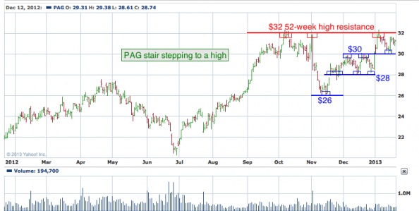 1-year chart of PAG (Penske Automotive Group, Inc.)