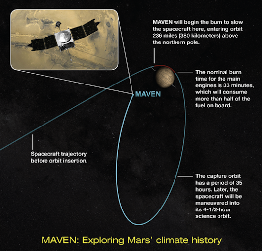 MAVEN orbit insertion timeline | The Planetary Society