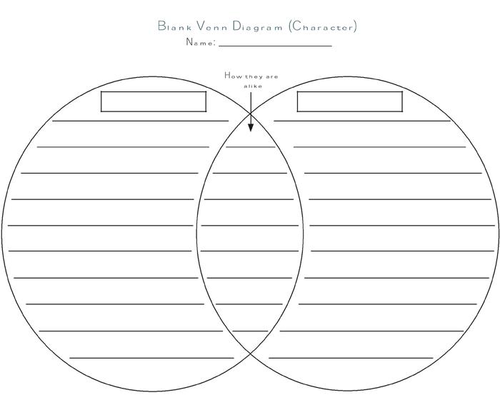 Free Venn Diagram Generator 2 Circles | Diagram