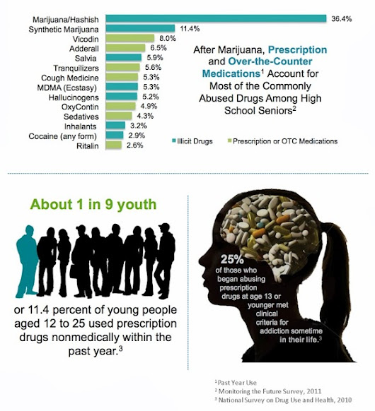 Counseling for drugs marijuana abuse for teens Miami 33143