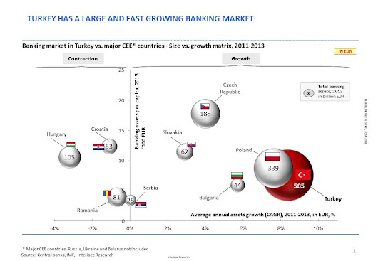 Research report - Banking market in Turkey