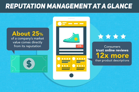 Why Your Company's Online Reputation Is Important [Infographic]