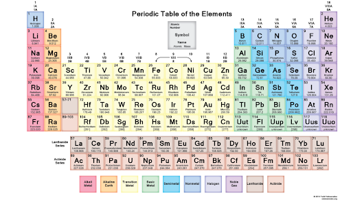 Periodic Table Wallpaper - Muted Colors - Science Notes and Projects