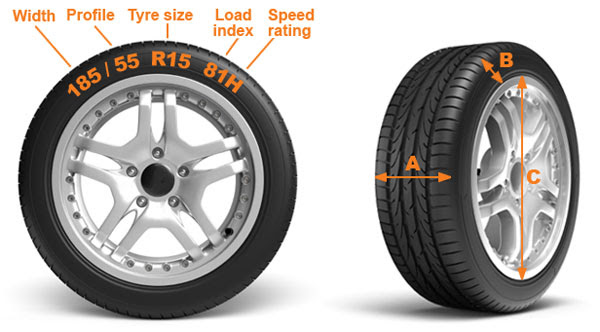 When It Comes To Rubbers Heres Why Size Matters Tyres