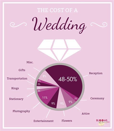 How Much Does A Wedding Cost?   Budget Friendly Beauty