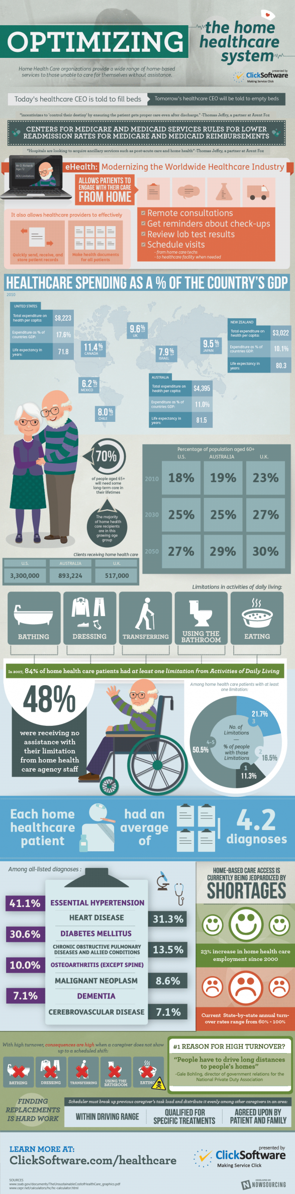 Optimizing the Home Healthcare System
