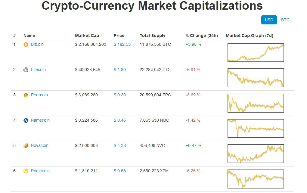Alternative Crypto-Currency Market Capitalization