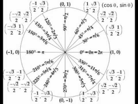 Unit Circle Song - YouTube