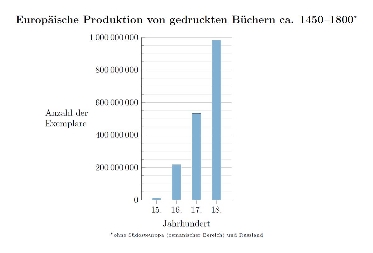 Europäische Produktion von gedruckten Büchern ca. 1450–1800.png