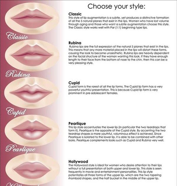Blognyayanies.blogspot.com sifat seseorang berdasarkan bentuk bibir
