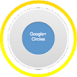 Google Circle Followers will make your Social Network Stronger