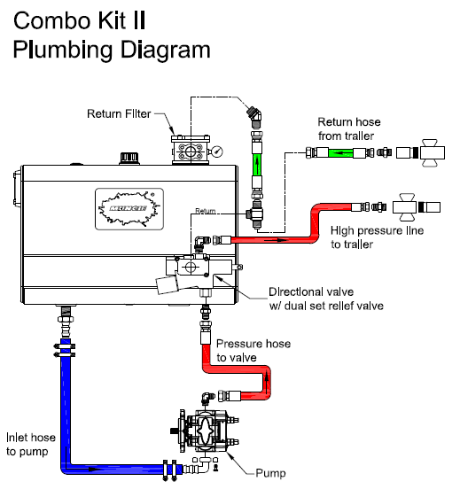 Dump Trailer Wiring Diagram from lh3.googleusercontent.com