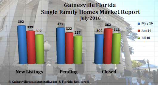 Gainesville Real Estate Market Report July 2016 - Gainesville Real Estate | Homes For Sale in Gainesville